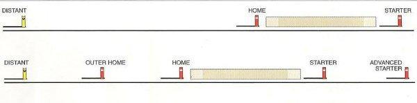 Signal Position Diagram